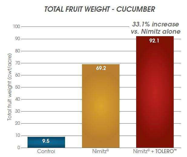 Tolero Nimitz yield